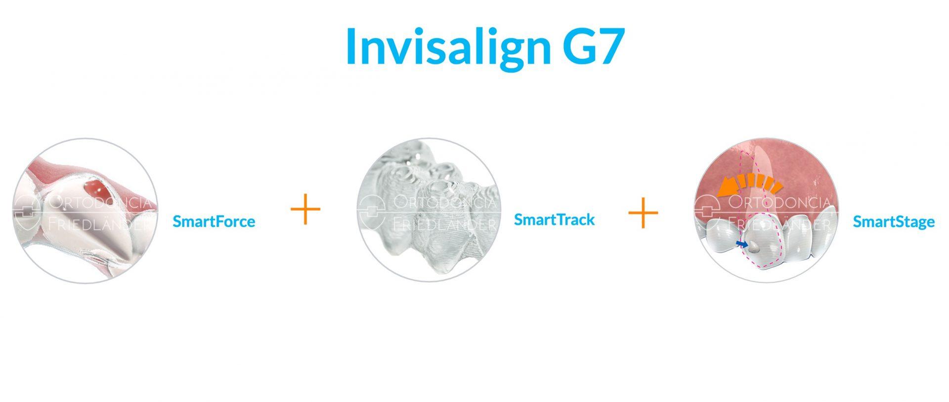 Sự kết hợp 3 tính năng của Invisalign thế hệ G7 giúp quá trình điều trị nhanh hơn cho khách hàng